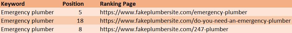 keyword cannibalization example