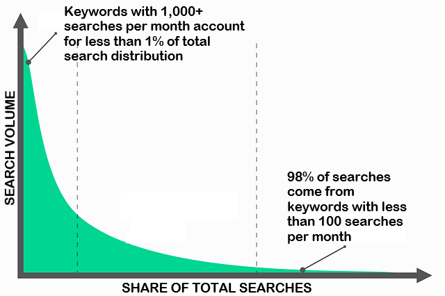 long tail keywords definition
