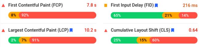 analyzing google core web vitals